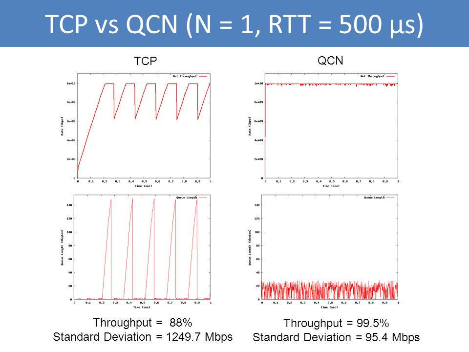 TCP vs QCN (N = 1, RTT = 500 μs) TCP QCN Throughput = 88%
