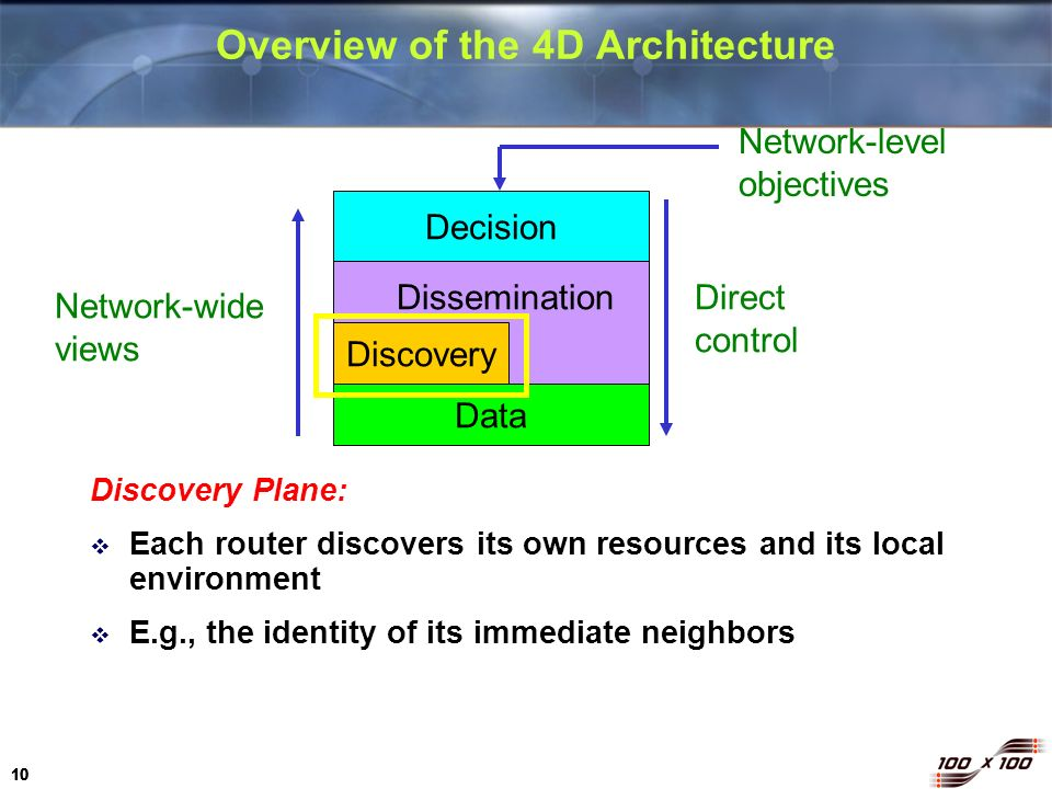 Overview of the 4D Architecture