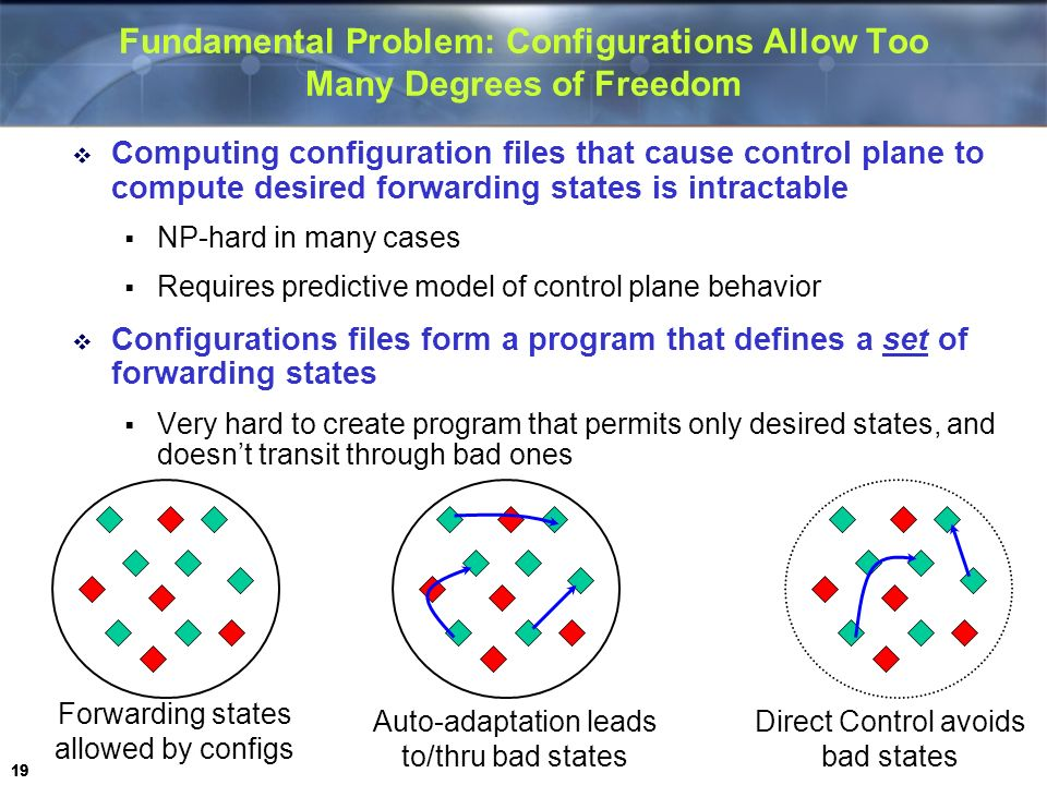 Fundamental Problem: Configurations Allow Too Many Degrees of Freedom