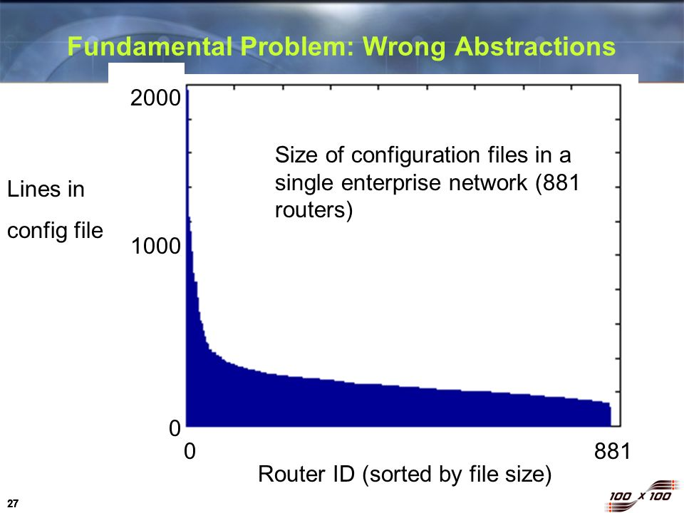Fundamental Problem: Wrong Abstractions