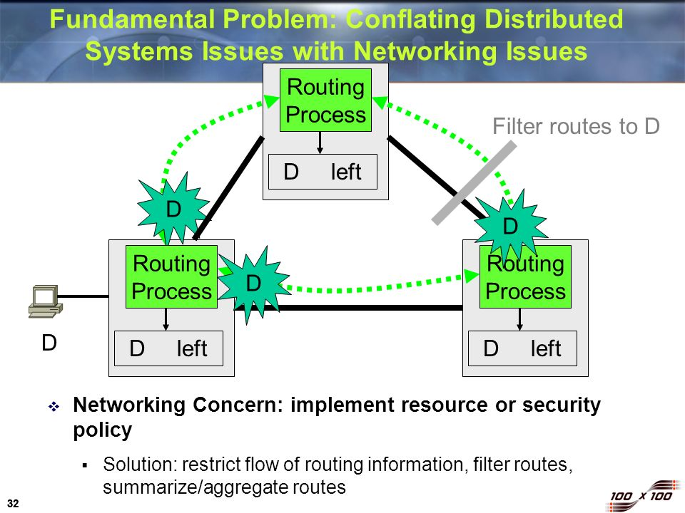 Fundamental Problem: Conflating Distributed Systems Issues with Networking Issues
