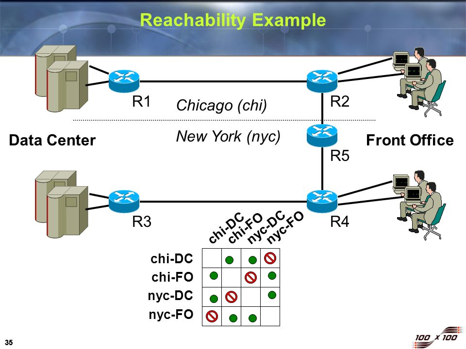 Reachability Example R1 R2 Chicago (chi) New York (nyc) Data Center