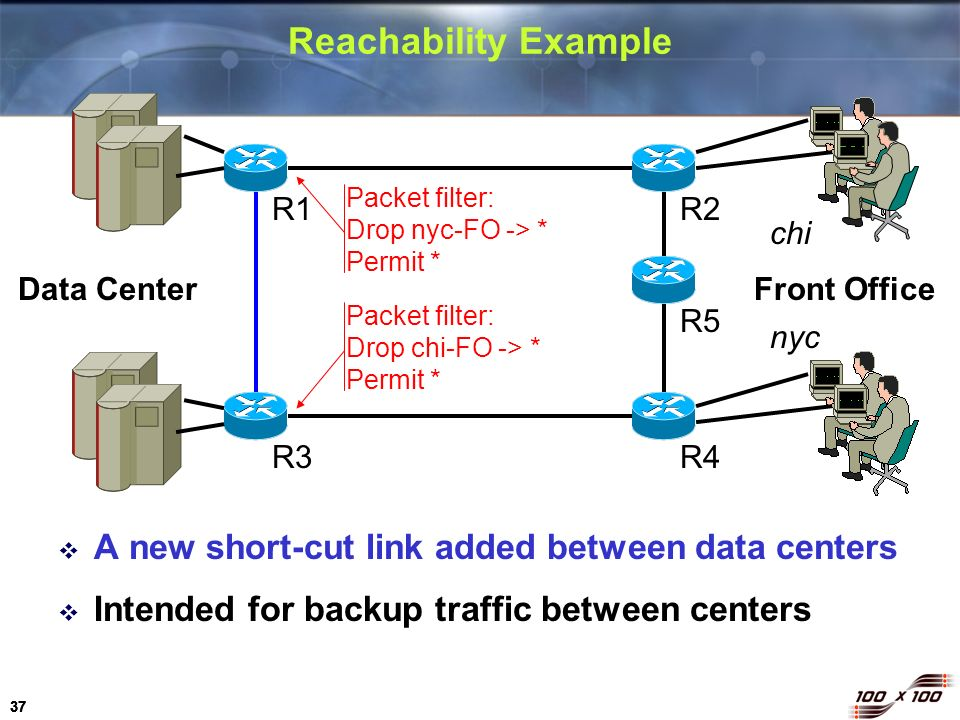 Reachability Example A new short-cut link added between data centers