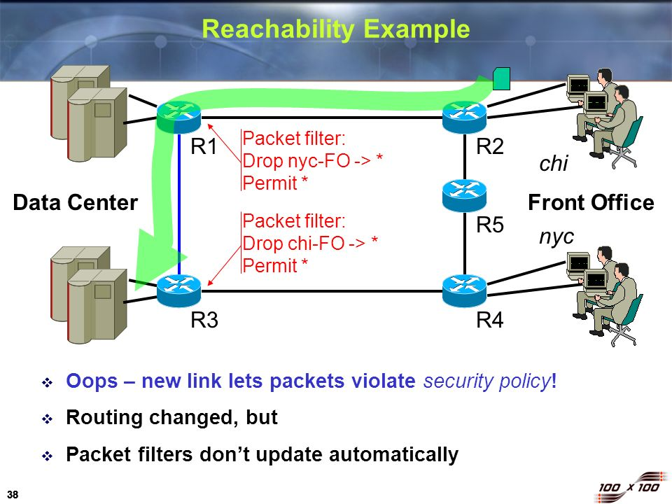 Reachability Example R1 R2 chi Data Center Front Office R5 nyc R3 R4