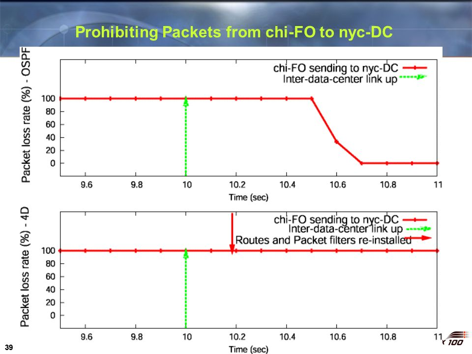 Prohibiting Packets from chi-FO to nyc-DC