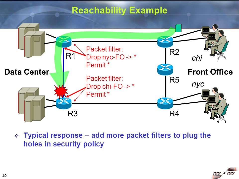 Reachability Example R2 R1 chi Data Center Front Office R5 nyc R3 R4