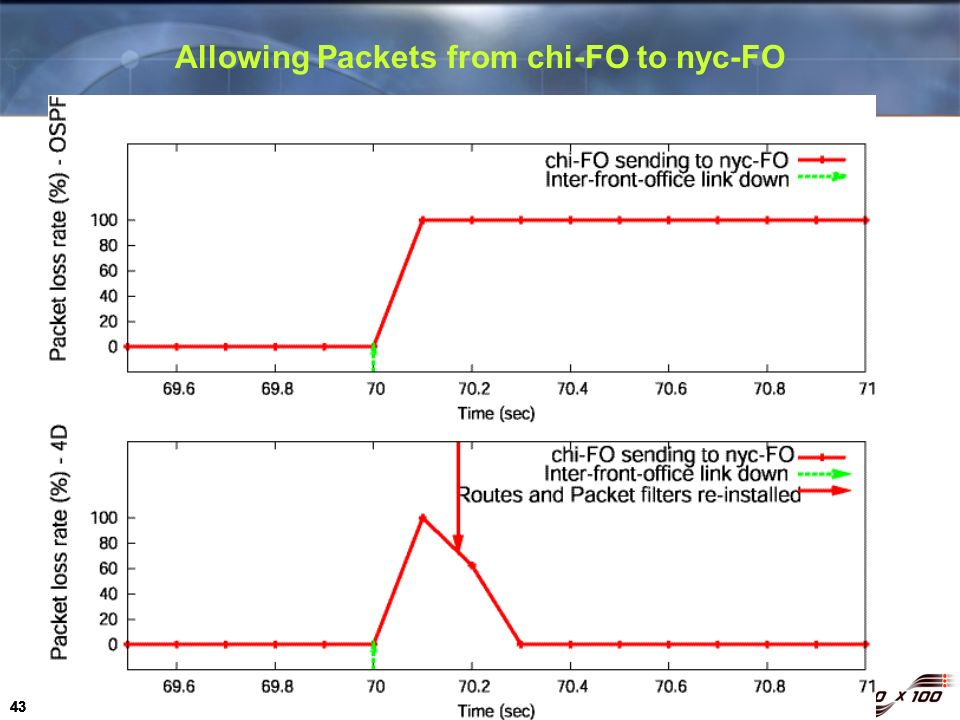 Allowing Packets from chi-FO to nyc-FO