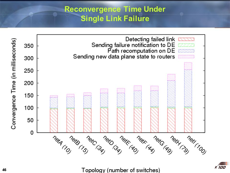Reconvergence Time Under Single Link Failure