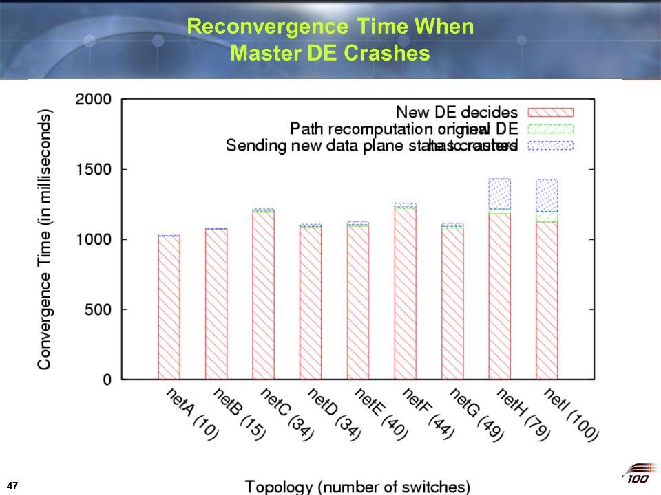 Reconvergence Time When Master DE Crashes