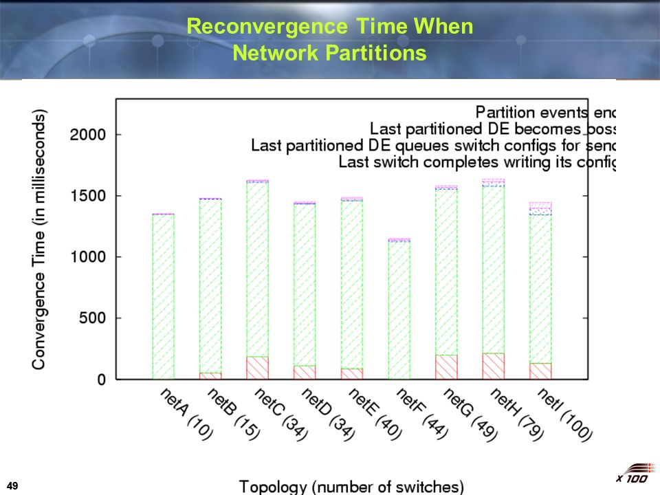 Reconvergence Time When Network Partitions