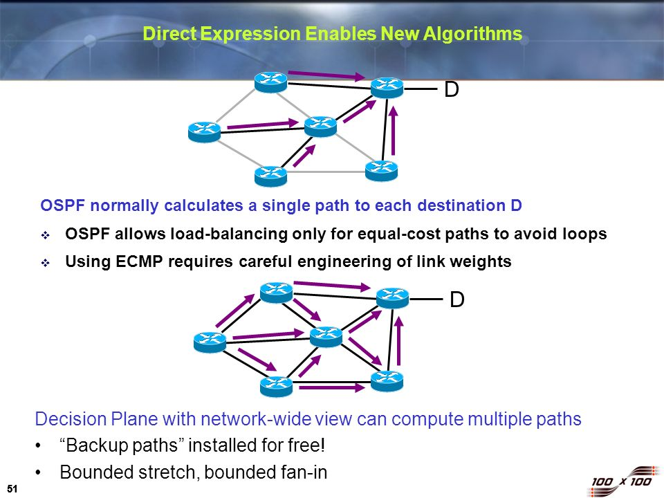 Direct Expression Enables New Algorithms