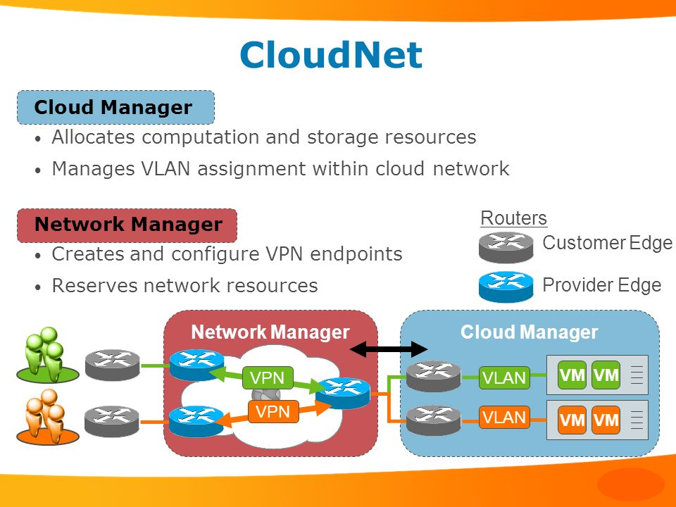 CloudNet Cloud Manager Allocates computation and storage resources