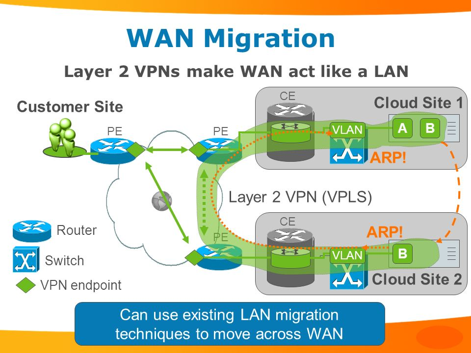 Can use existing LAN migration techniques to move across WAN