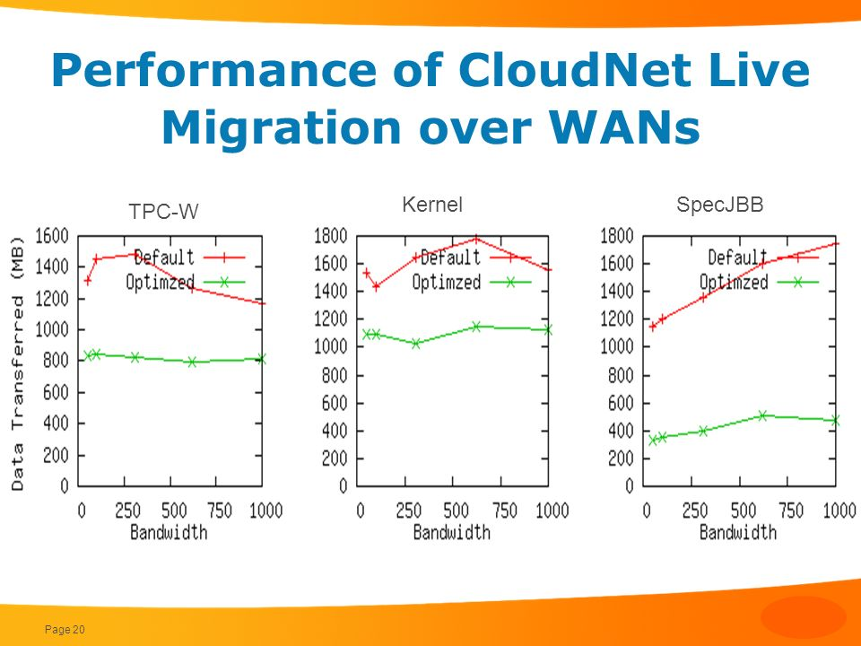Performance of CloudNet Live Migration over WANs