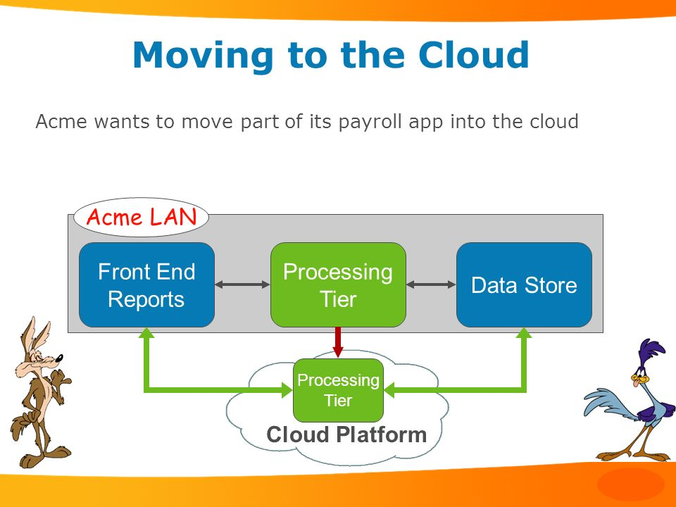 Moving to the Cloud Acme LAN Front End Reports Processing Tier