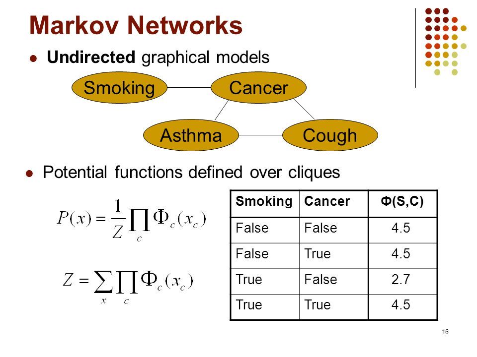 Markov Networks Smoking Cancer Asthma Cough