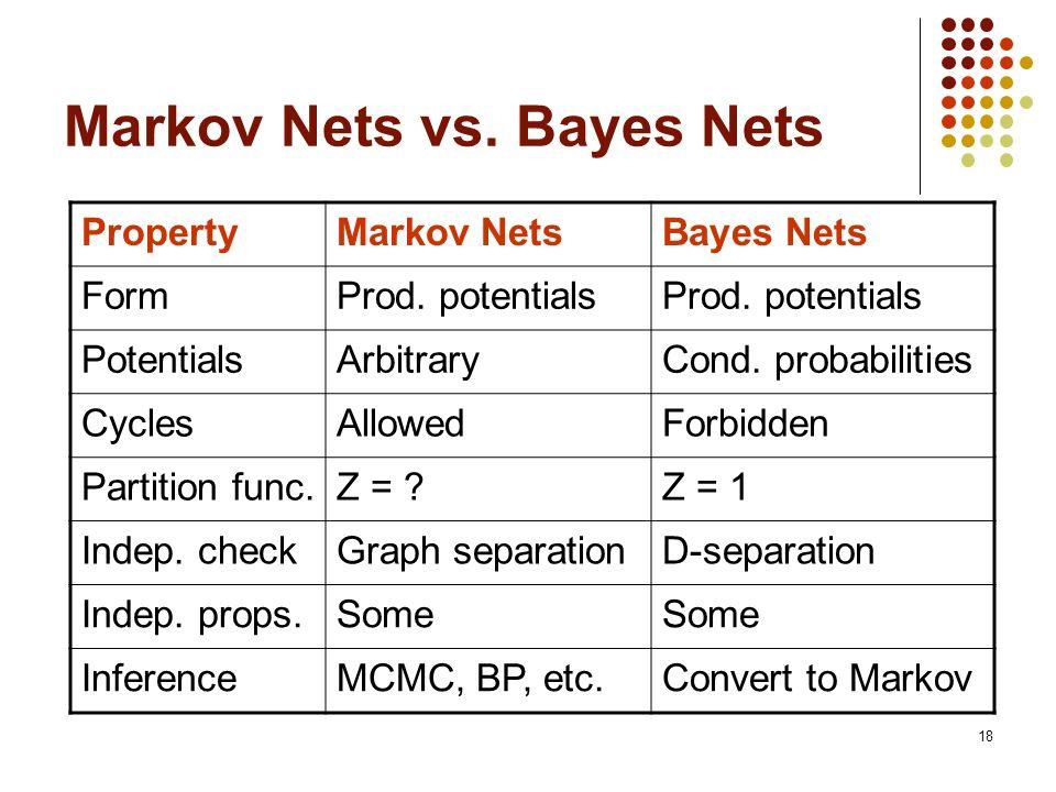 Markov Nets vs. Bayes Nets