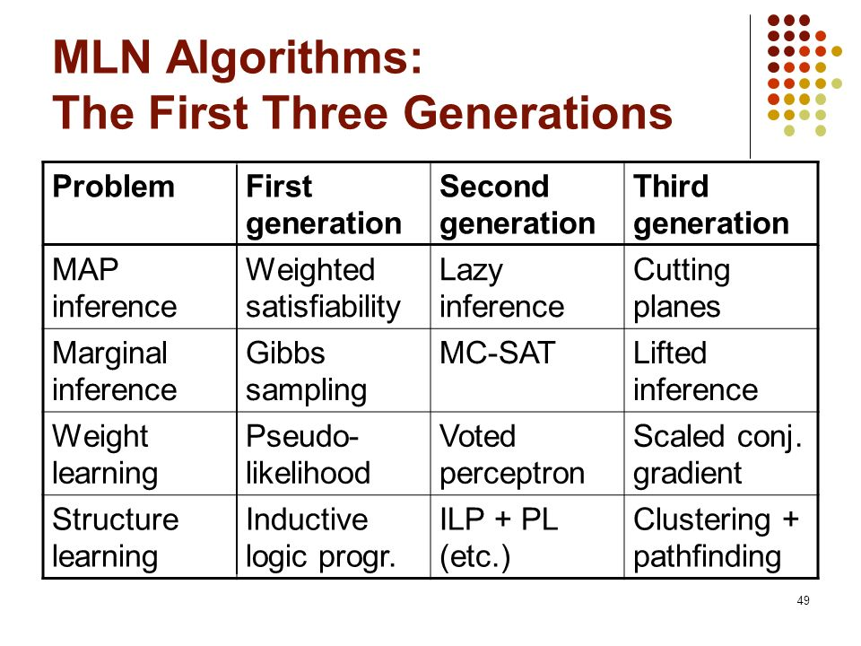 MLN Algorithms: The First Three Generations