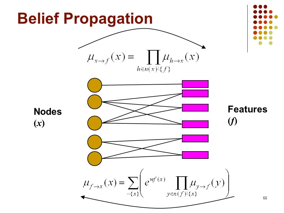 Belief Propagation Features (f) Nodes (x) 66
