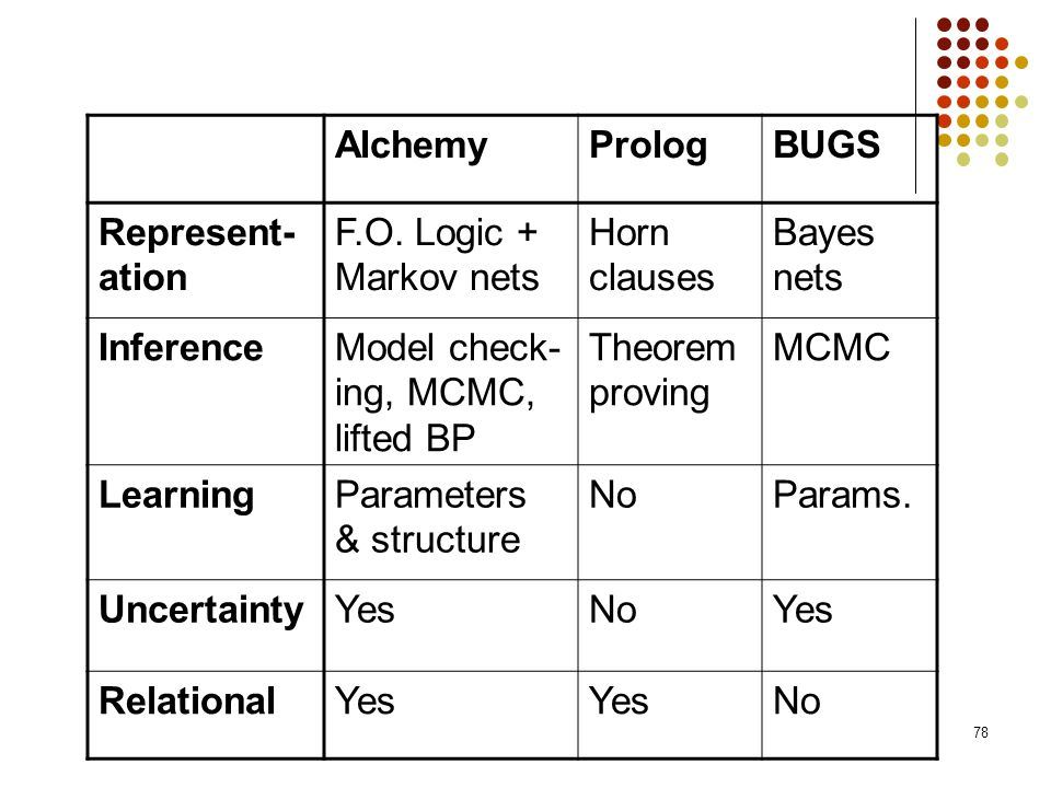 Alchemy Prolog. BUGS. Represent-ation. F.O. Logic + Markov nets. Horn clauses. Bayes nets. Inference.