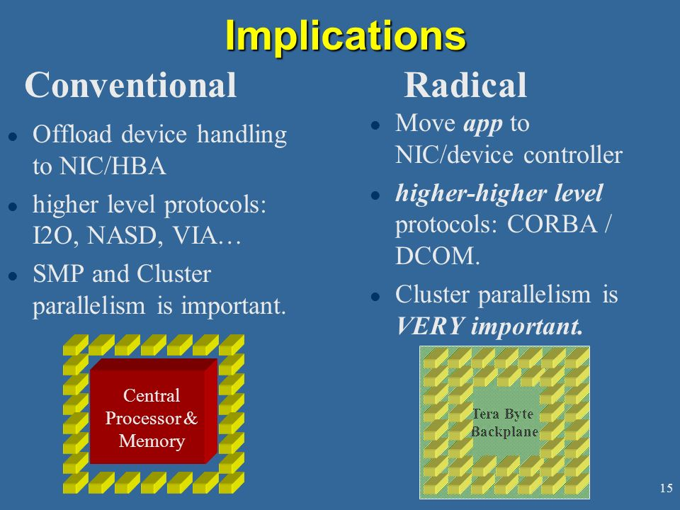 Implications Conventional Radical Move app to NIC/device controller