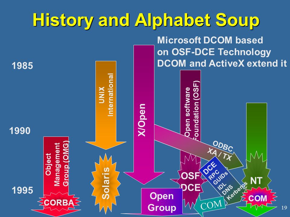 History and Alphabet Soup