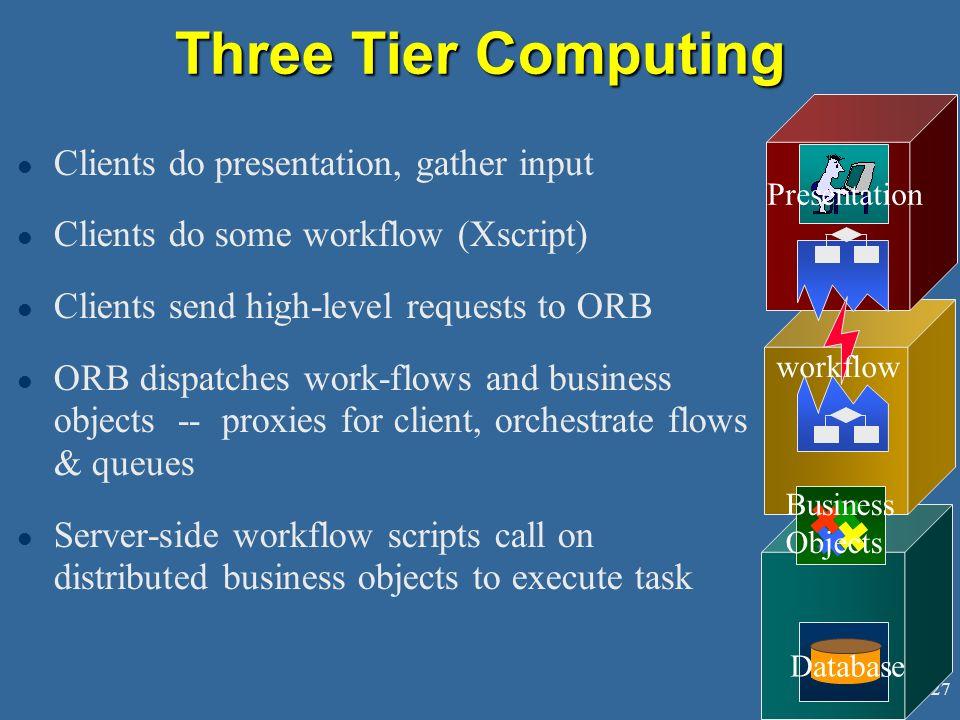 Three Tier Computing Clients do presentation, gather input