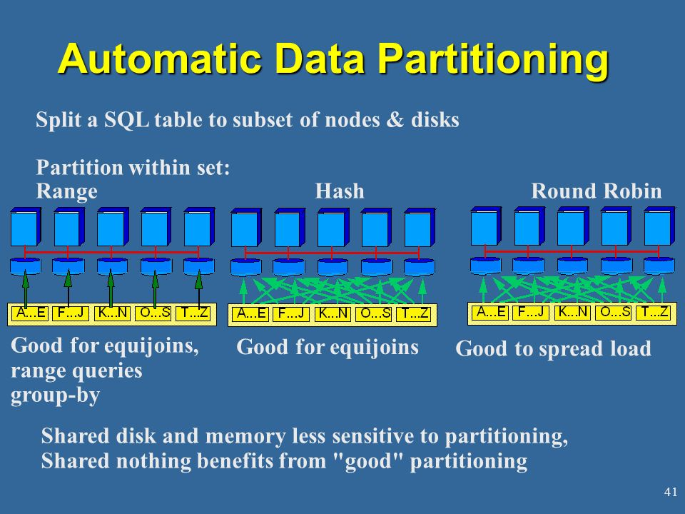 Automatic Data Partitioning