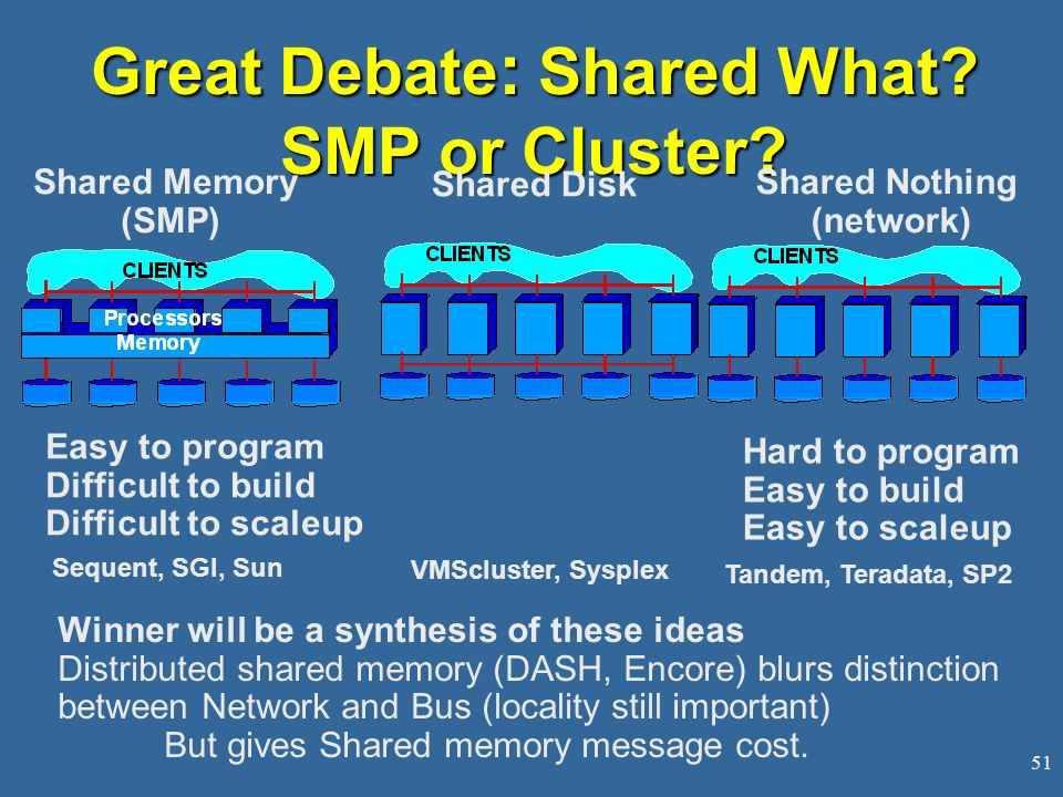 Great Debate: Shared What SMP or Cluster