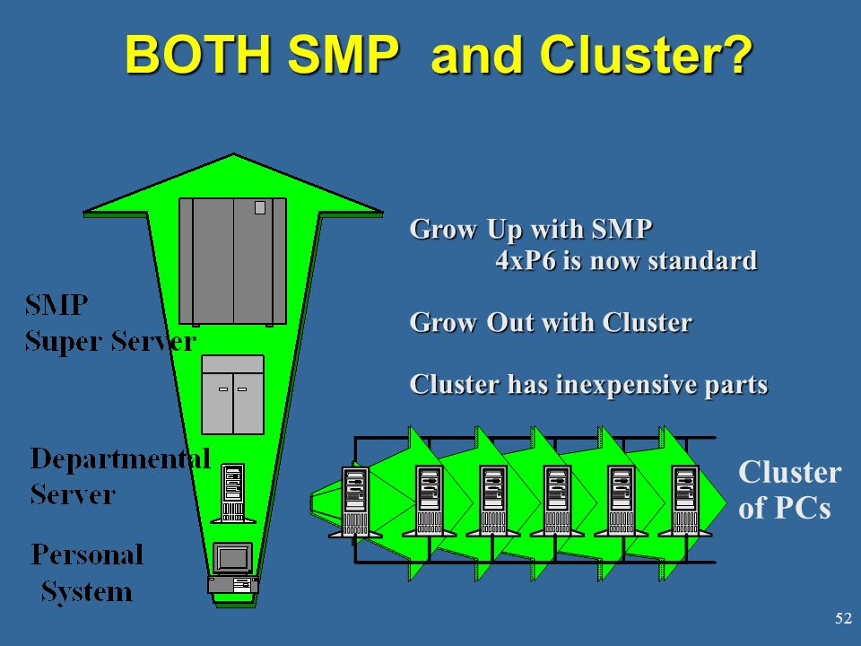 BOTH SMP and Cluster Cluster of PCs Grow Up with SMP