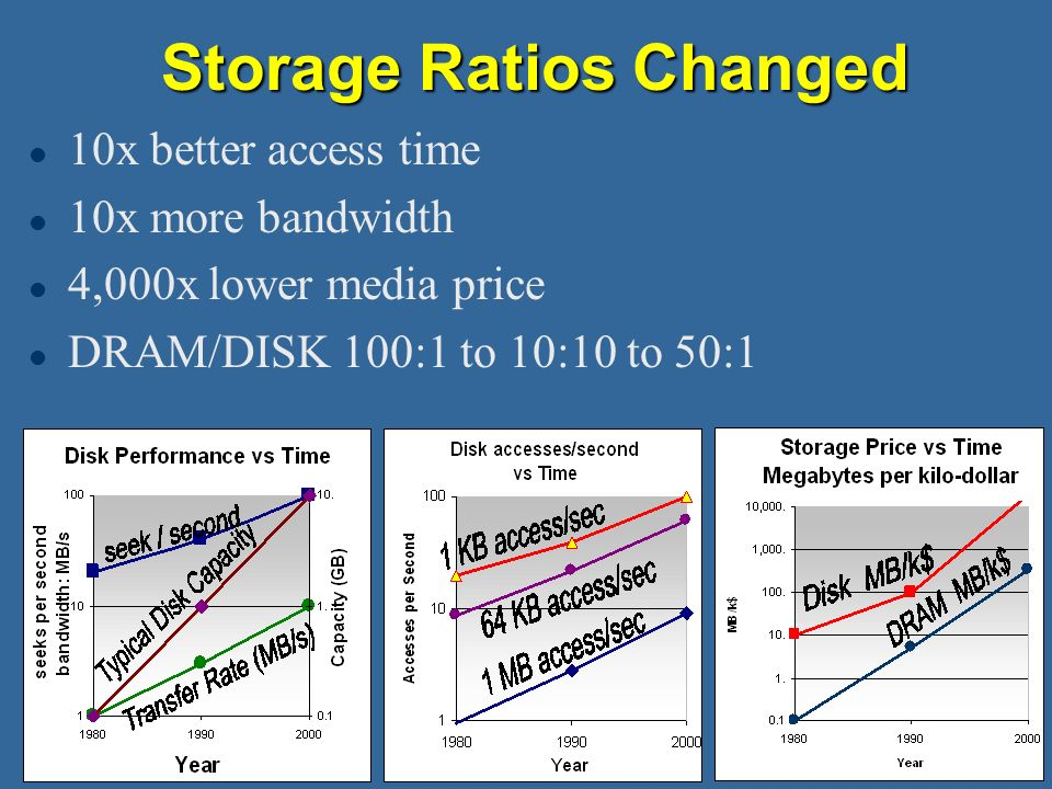Storage Ratios Changed