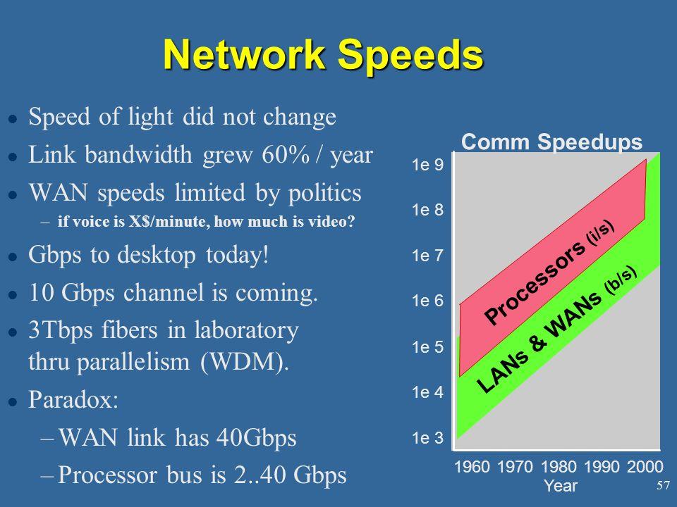 Network Speeds Speed of light did not change