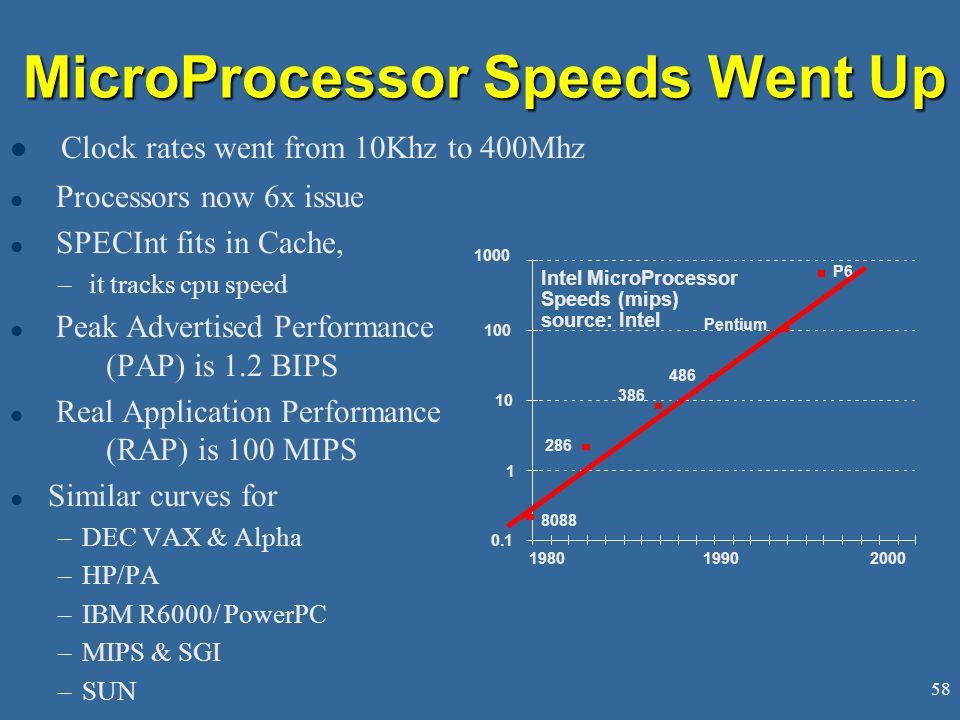 MicroProcessor Speeds Went Up