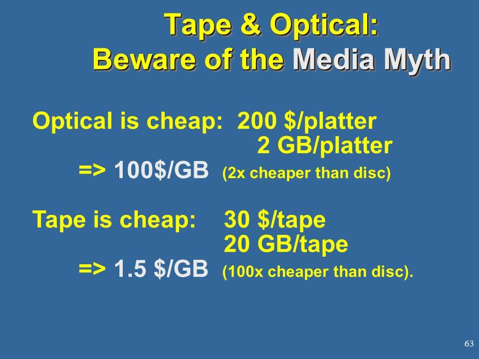 Tape & Optical: Beware of the Media Myth