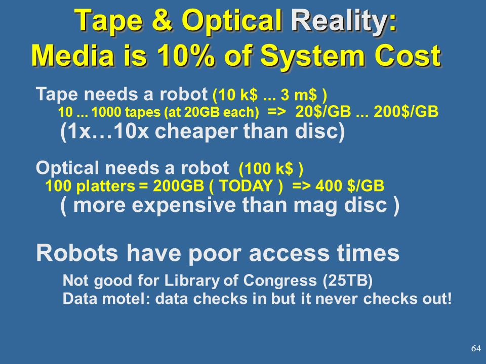 Tape & Optical Reality: Media is 10% of System Cost