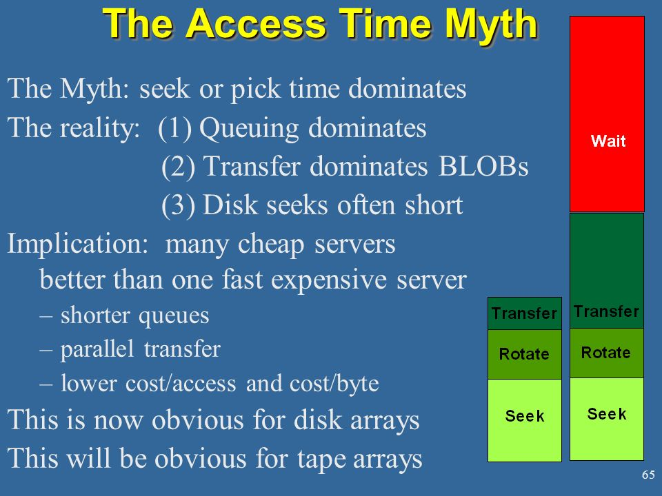 The Access Time Myth The Myth: seek or pick time dominates