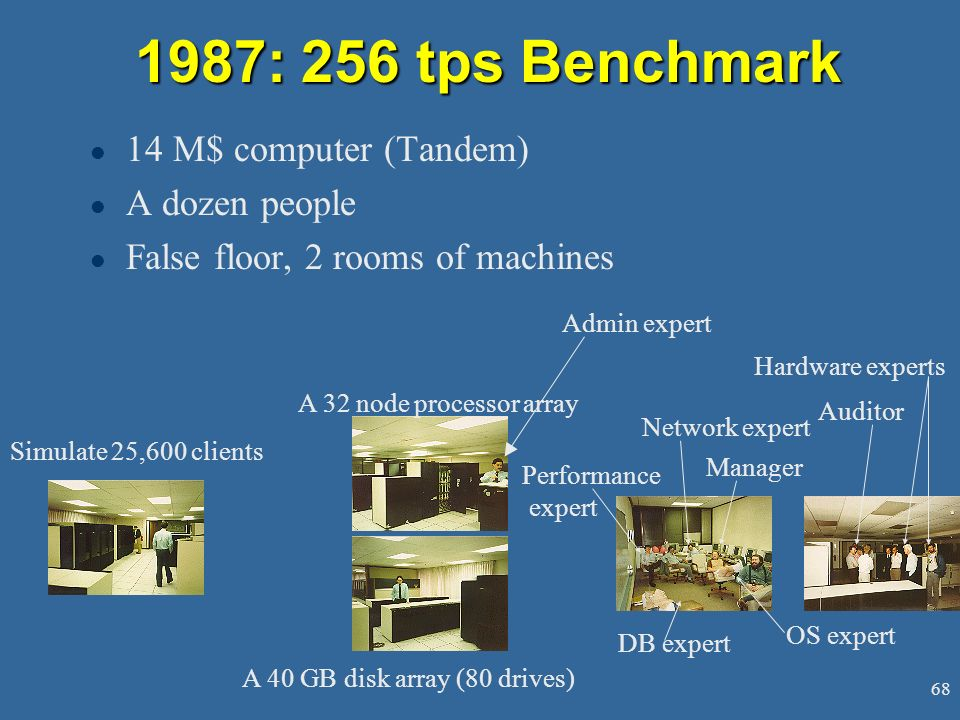 1987: 256 tps Benchmark 14 M$ computer (Tandem) A dozen people
