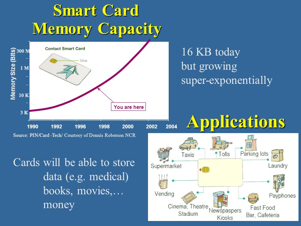 Applications Memory Capacity 16 KB today but growing