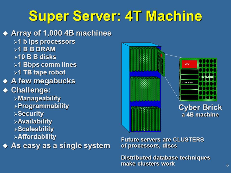 Super Server: 4T Machine