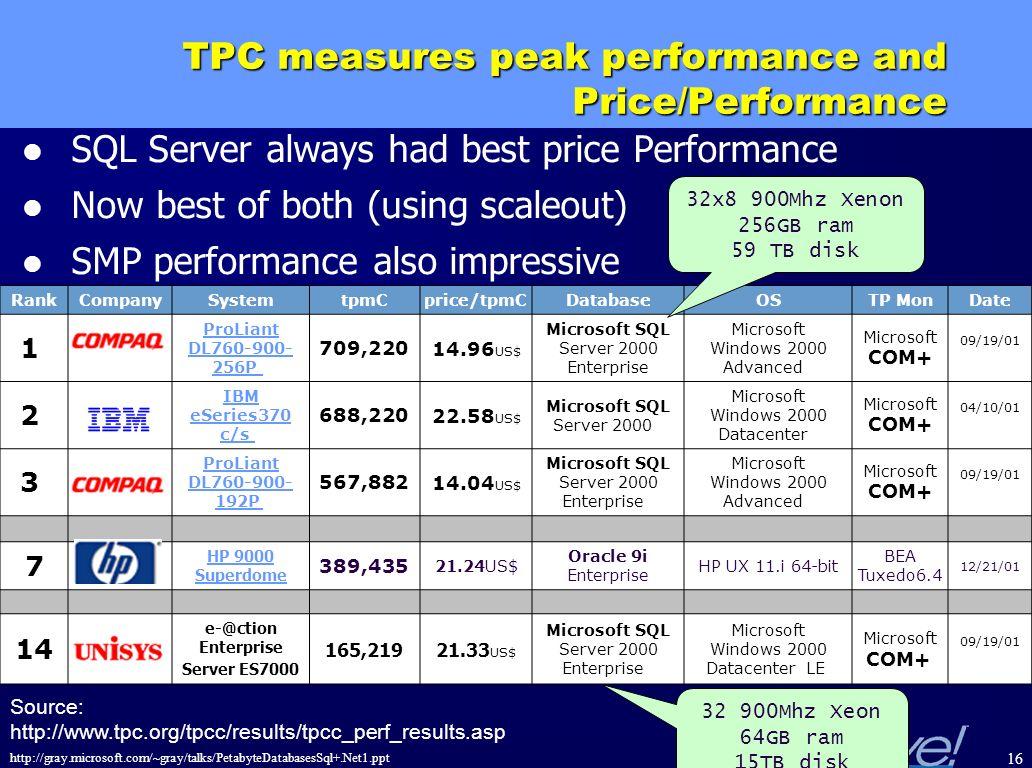 TPC measures peak performance and Price/Performance