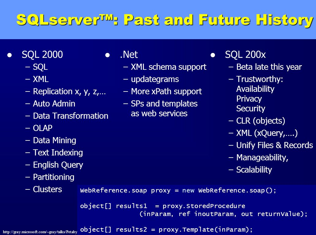 SQLserver™: Past and Future History