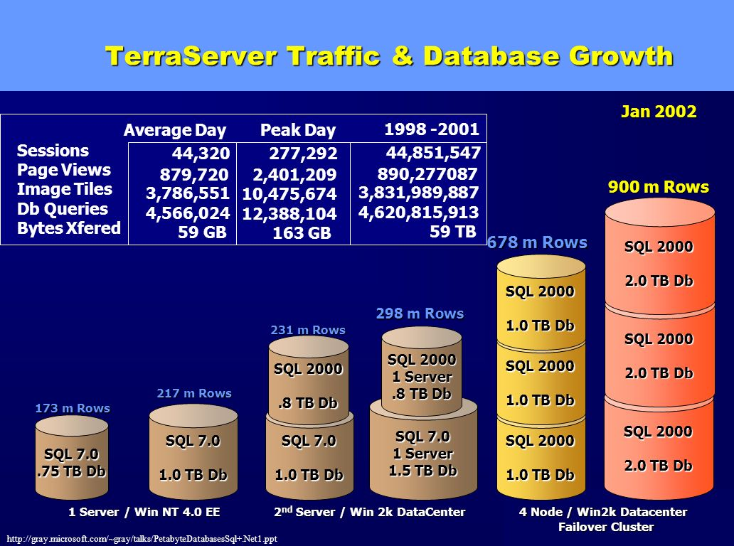 TerraServer Traffic & Database Growth