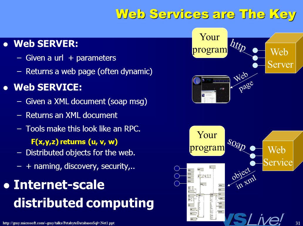 Web Services are The Key