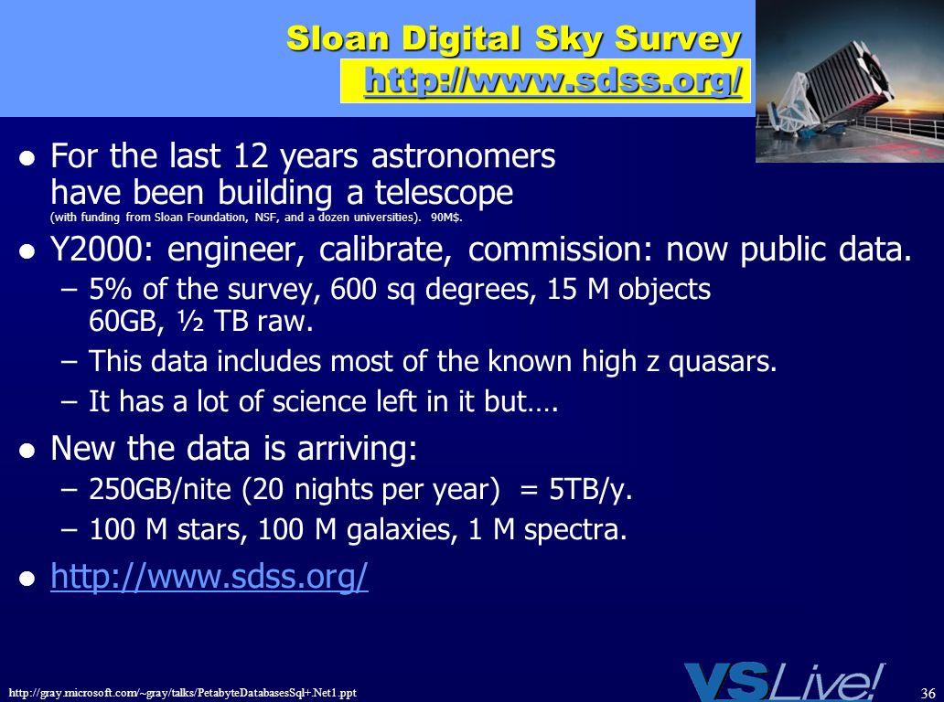 Sloan Digital Sky Survey http://www.sdss.org/