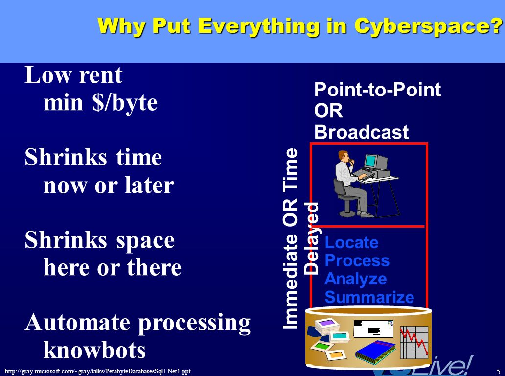 Why Put Everything in Cyberspace