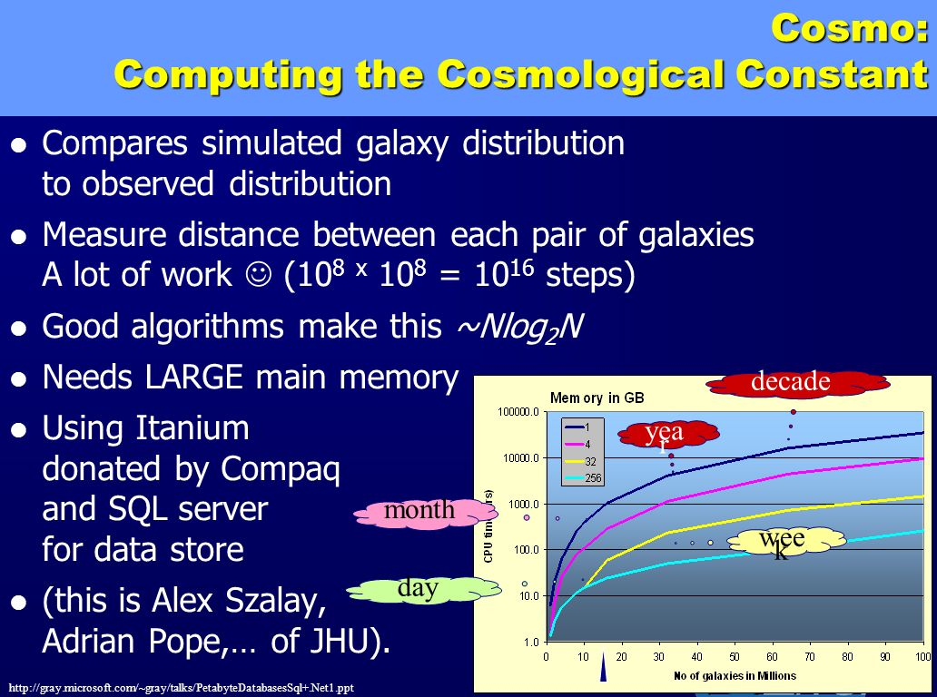 Cosmo: Computing the Cosmological Constant