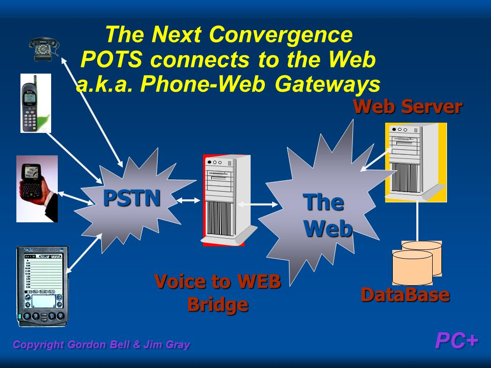 The Next Convergence POTS connects to the Web a. k. a