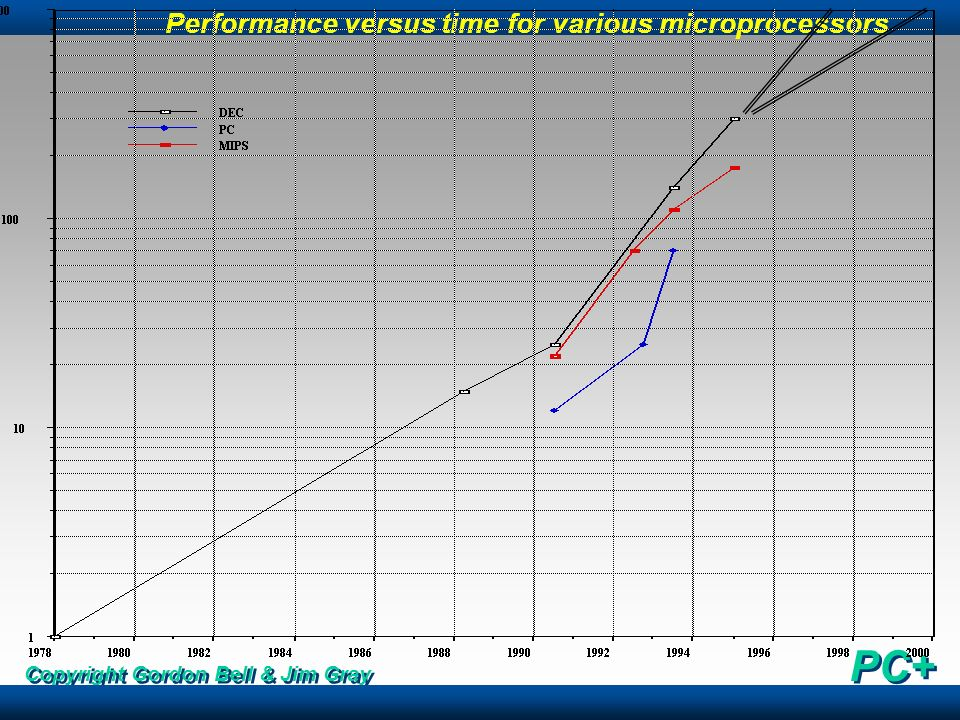 Performance versus time for various microprocessors