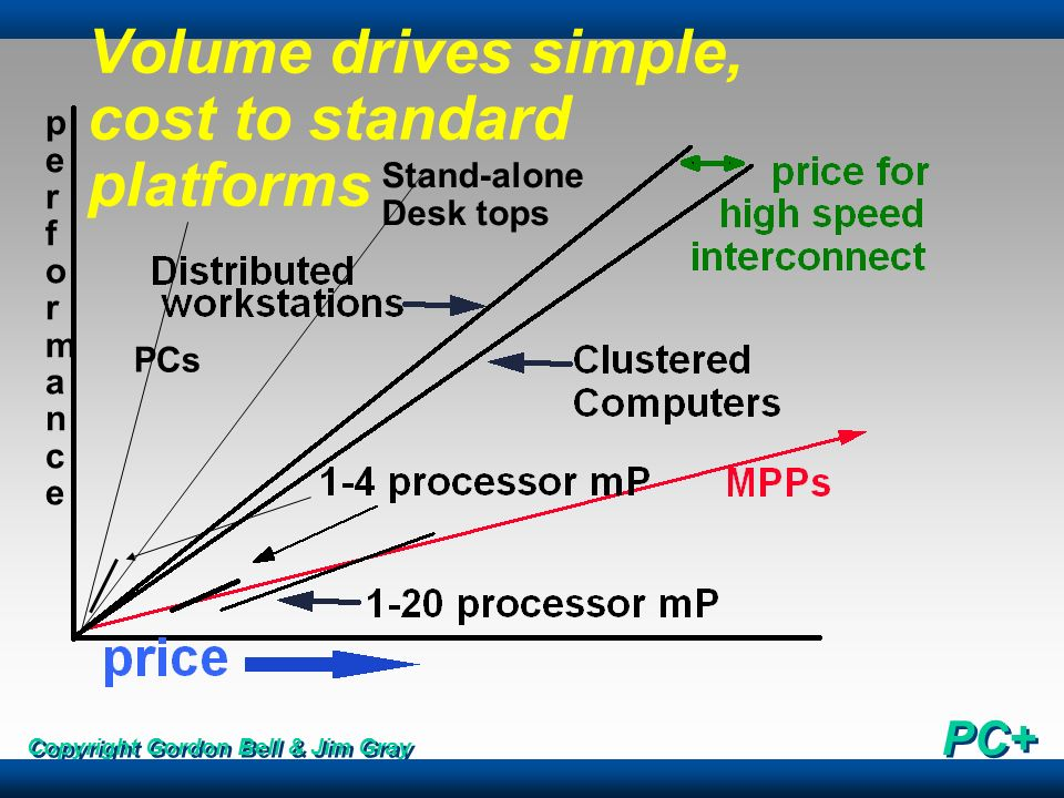 Volume drives simple, cost to standard platforms