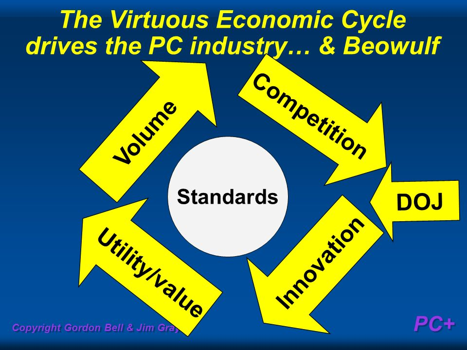 The Virtuous Economic Cycle drives the PC industry… & Beowulf